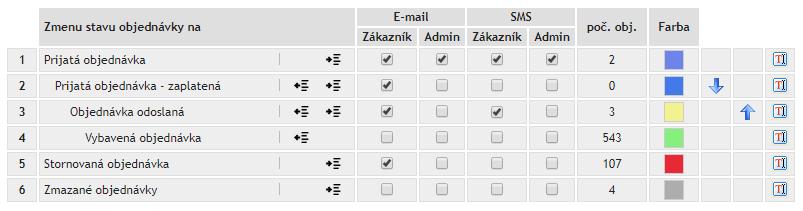 Nastavenie pre notifikácie podľa stavov objednávok