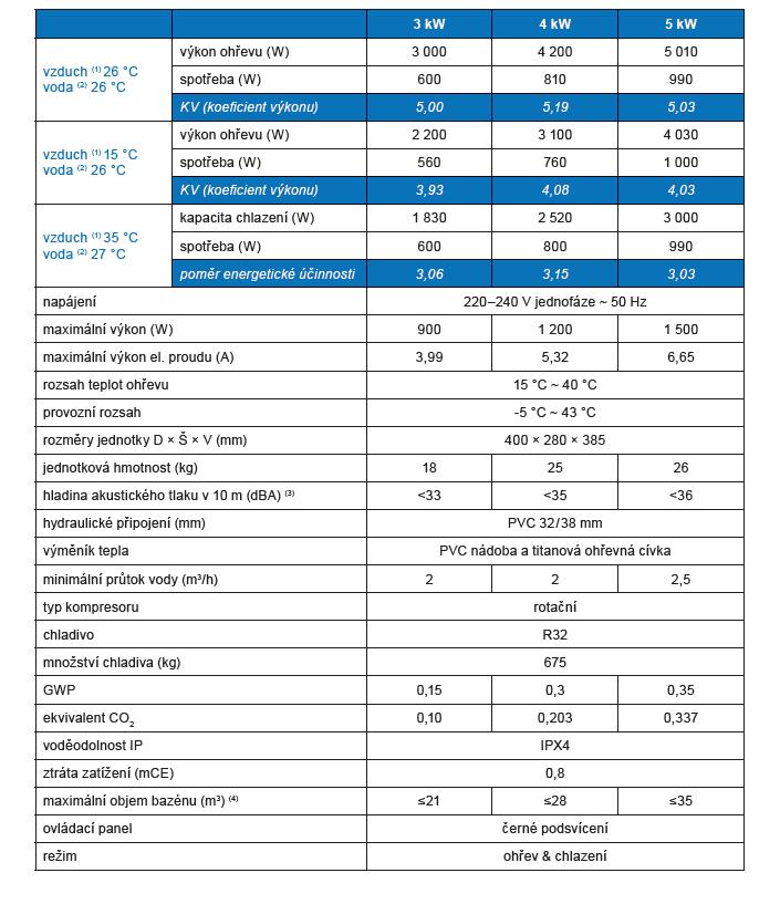 Tepelné čerpadlo Poolex Nano Action R32 Reversible