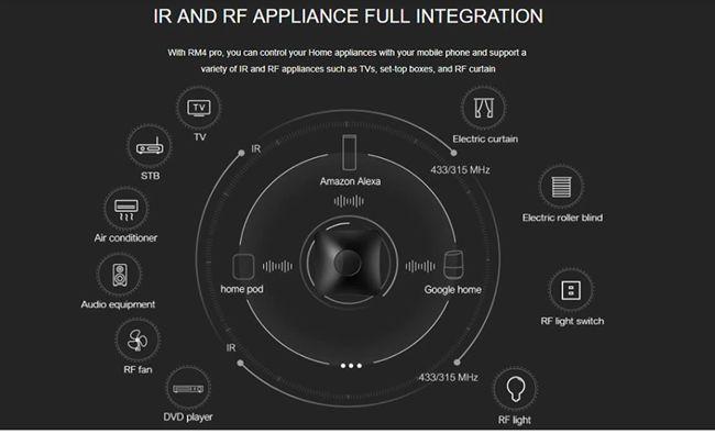BROADLINK RM4 PRO - Univerzalný IR ovládač TV