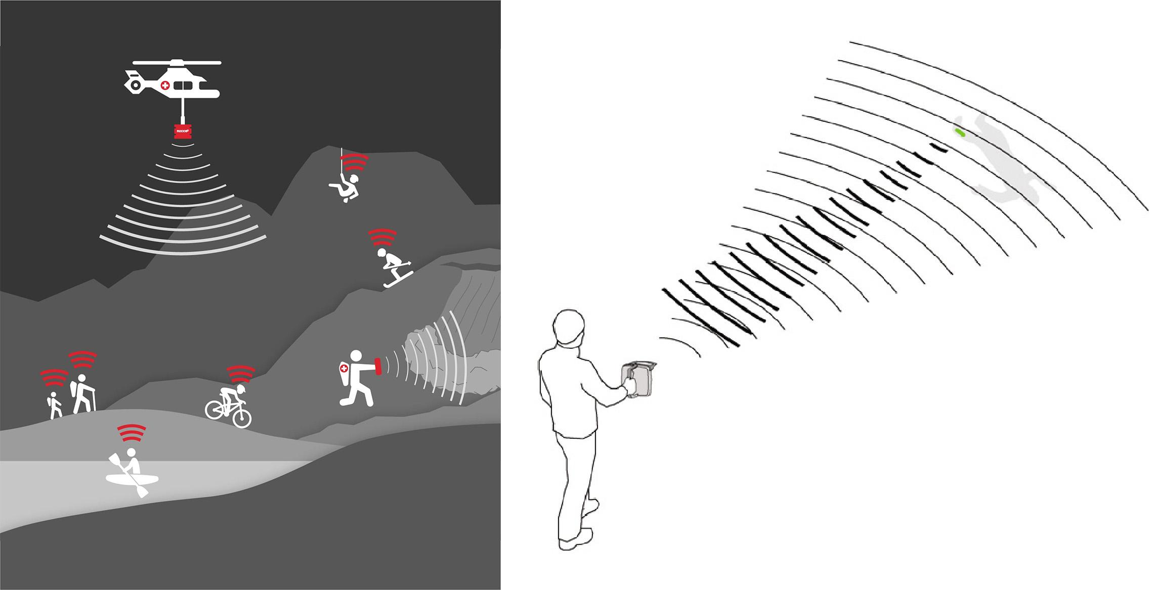 Vyhľadávanie pomocou ručného detektora RECCO®