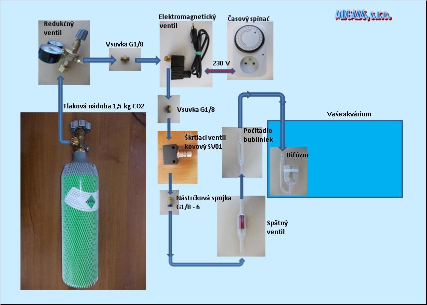 Zapojenie CO2 v akváriu