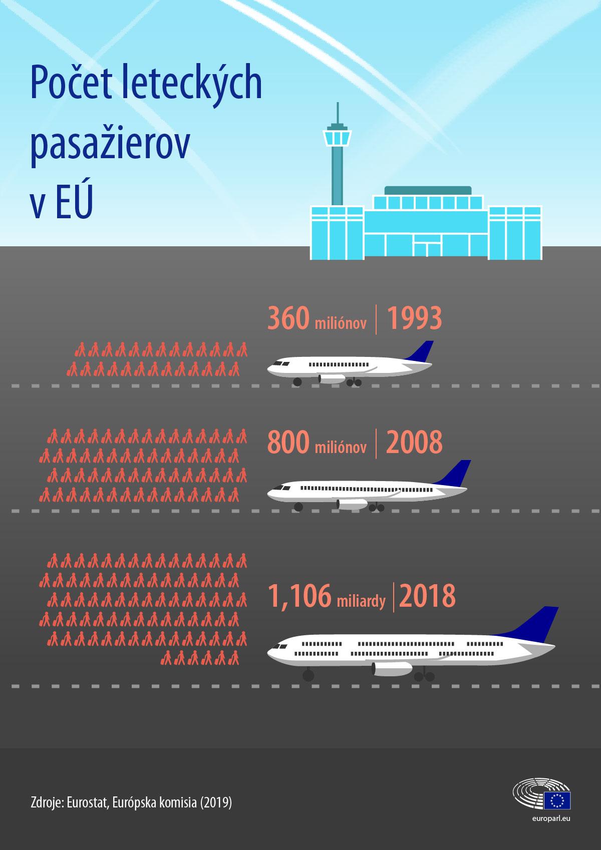 Pocet_pasazierov
